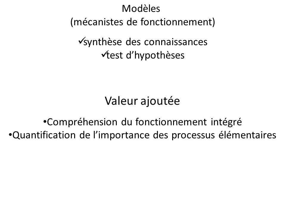 Valeur ajoutée Modèles (mécanistes de fonctionnement)