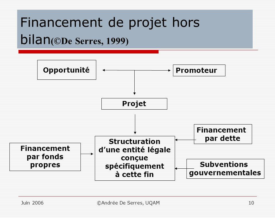 Financement de projet hors bilan(©De Serres, 1999)