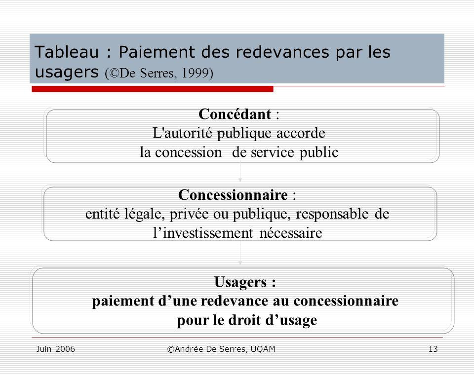 Tableau : Paiement des redevances par les usagers (©De Serres, 1999)