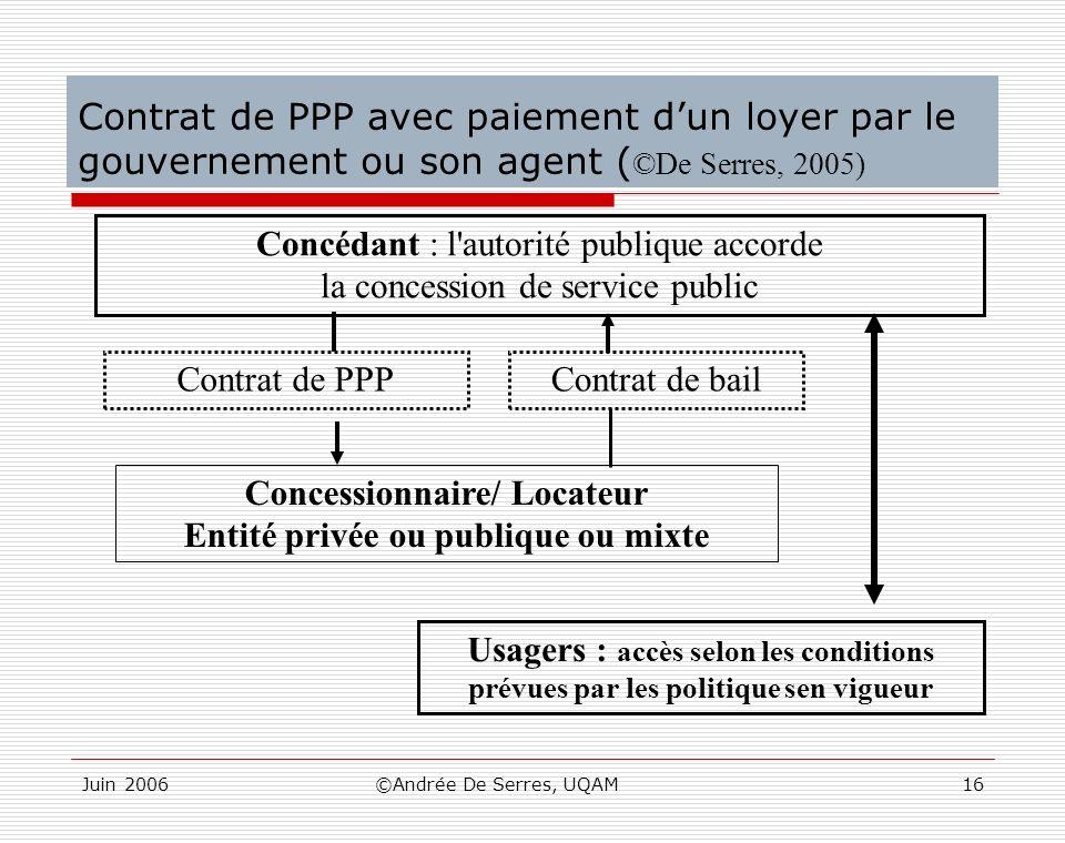 Concessionnaire/ Locateur Entité privée ou publique ou mixte