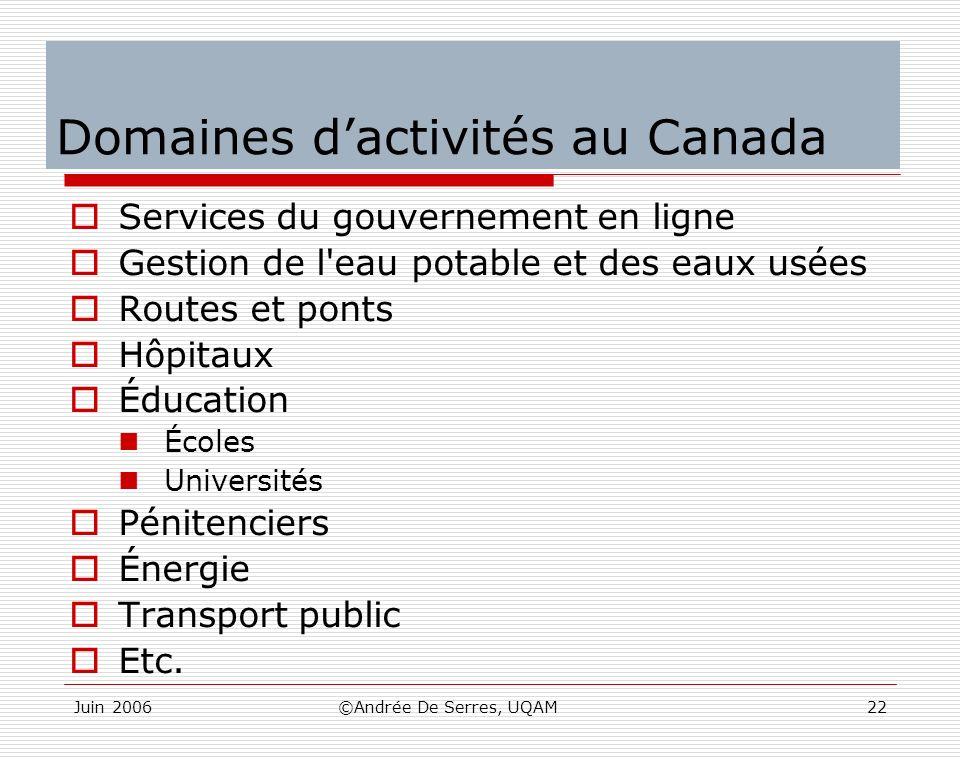 Domaines d'activités au Canada
