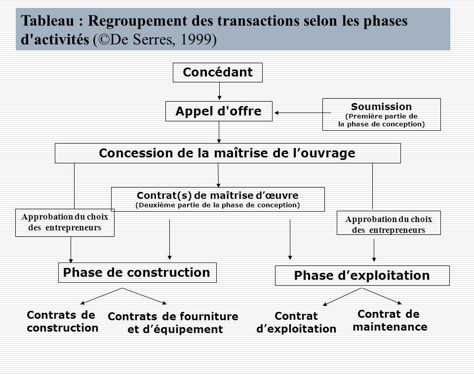 Tableau : Regroupement des transactions selon les phases d activités (©De Serres, 1999)