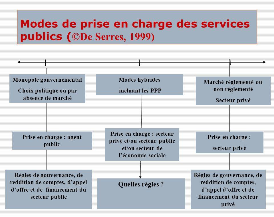 Modes de prise en charge des services publics (©De Serres, 1999)