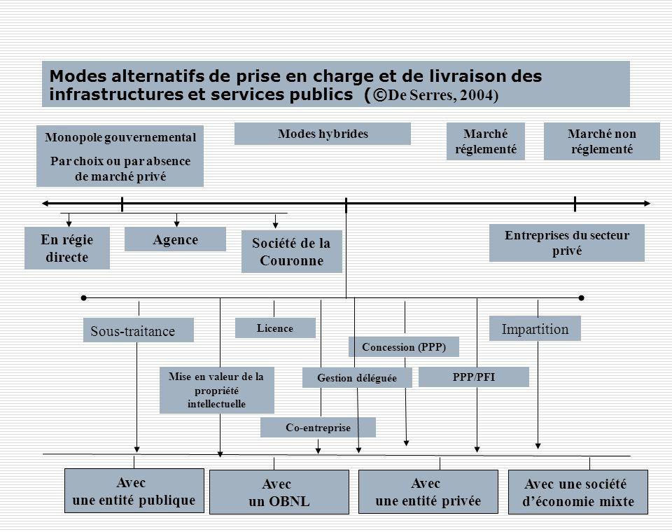 Modes alternatifs de prise en charge et de livraison des infrastructures et services publics (©De Serres, 2004)