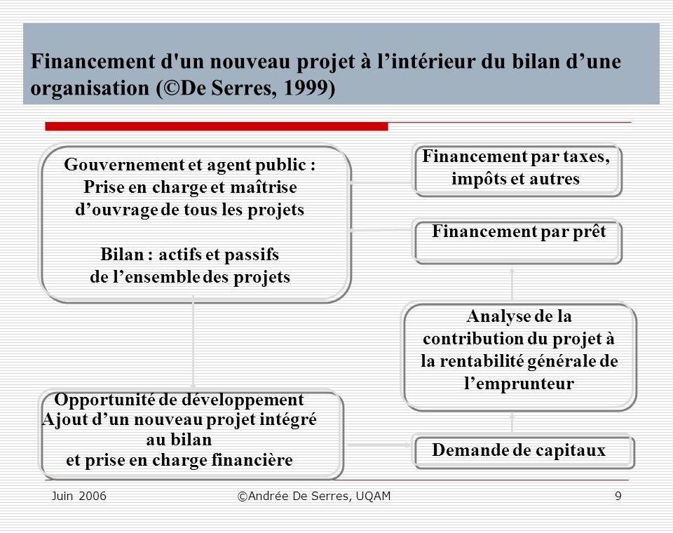 Financement d un nouveau projet à l'intérieur du bilan d'une organisation (©De Serres, 1999)