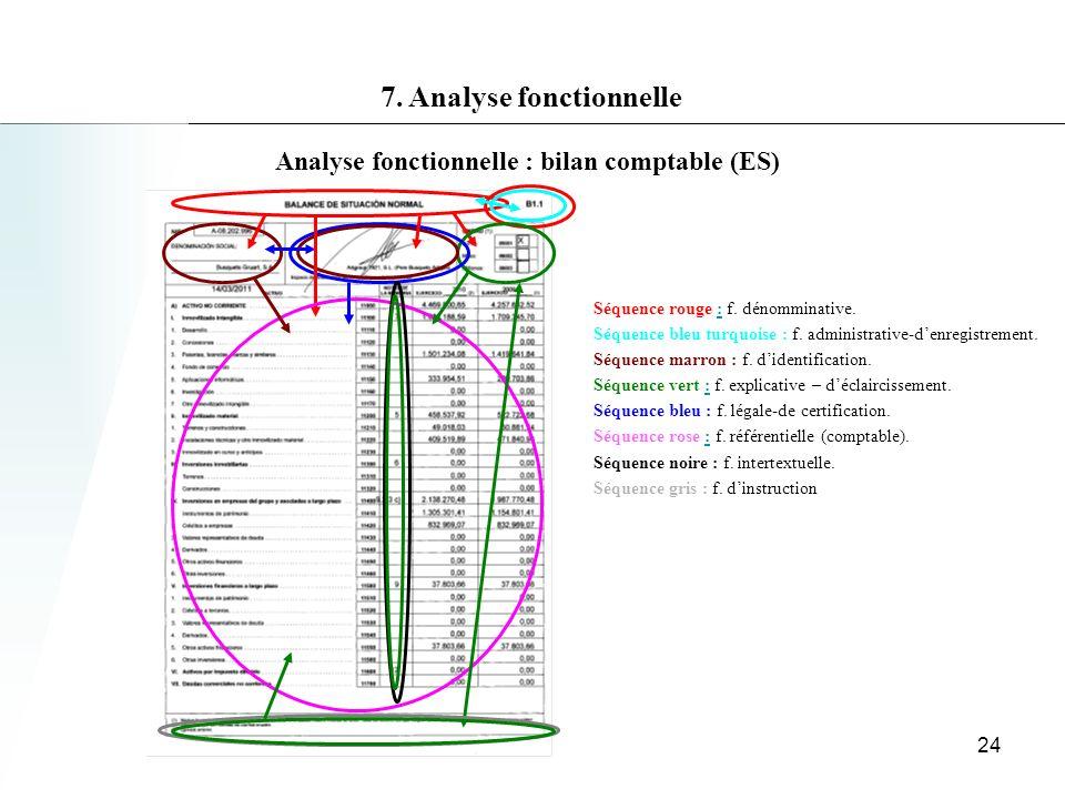 7. Analyse fonctionnelle Analyse fonctionnelle : bilan comptable (ES)