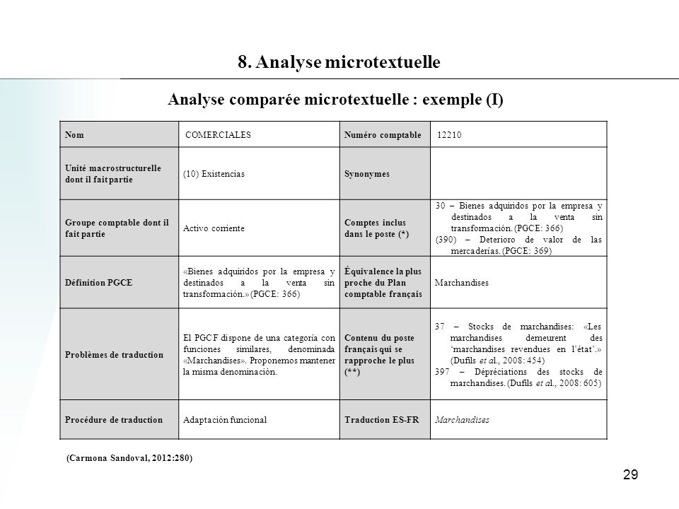 8. Analyse microtextuelle