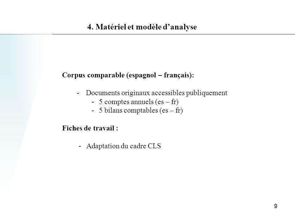 4. Matériel et modèle d'analyse
