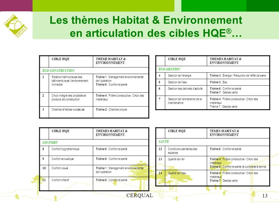 Les thèmes Habitat & Environnement en articulation des cibles HQE®…