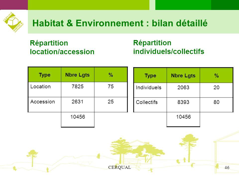 Habitat & Environnement : bilan détaillé