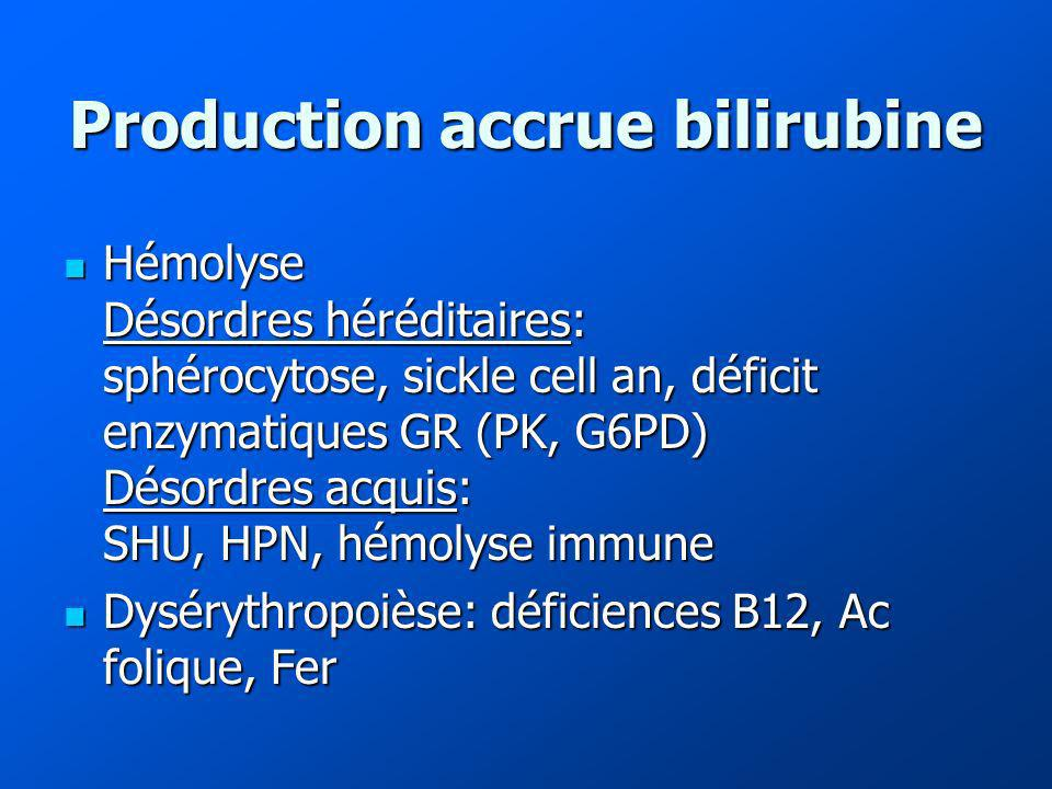 Production accrue bilirubine