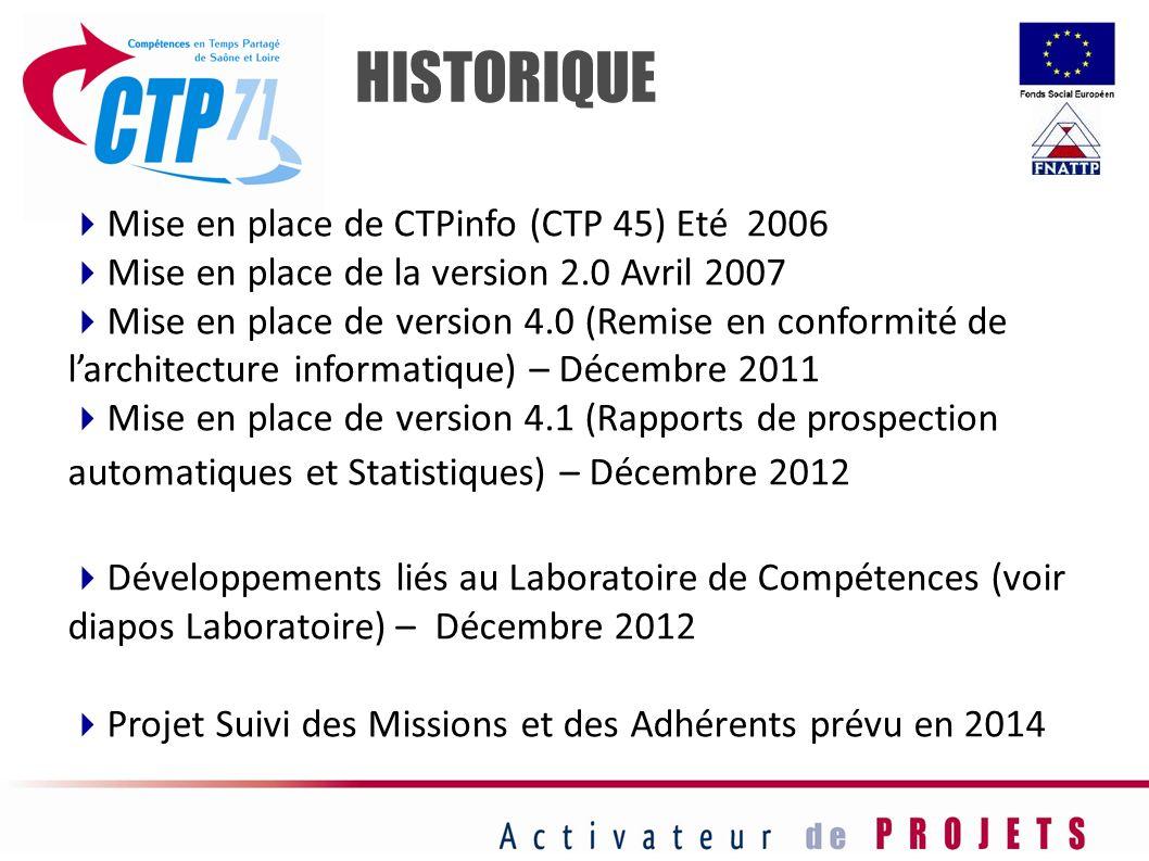 HISTORIQUE Mise en place de CTPinfo (CTP 45) Eté 2006