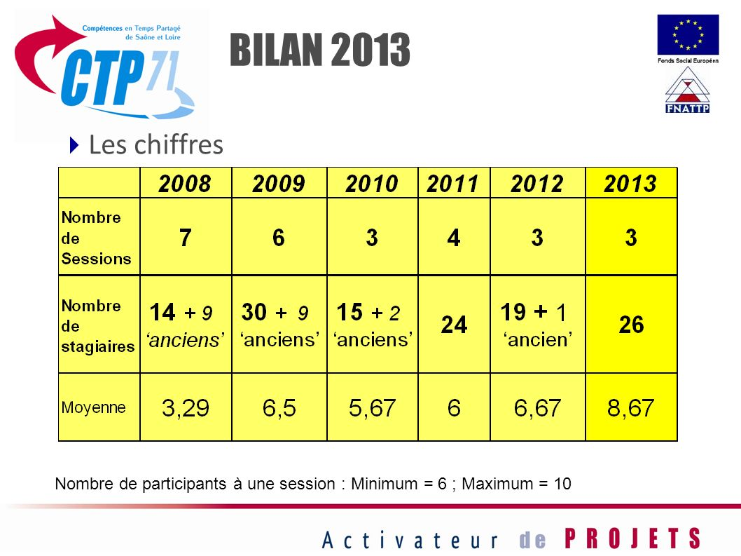 BILAN 2013 Les chiffres Nombre de participants à une session : Minimum = 6 ; Maximum = 10 34