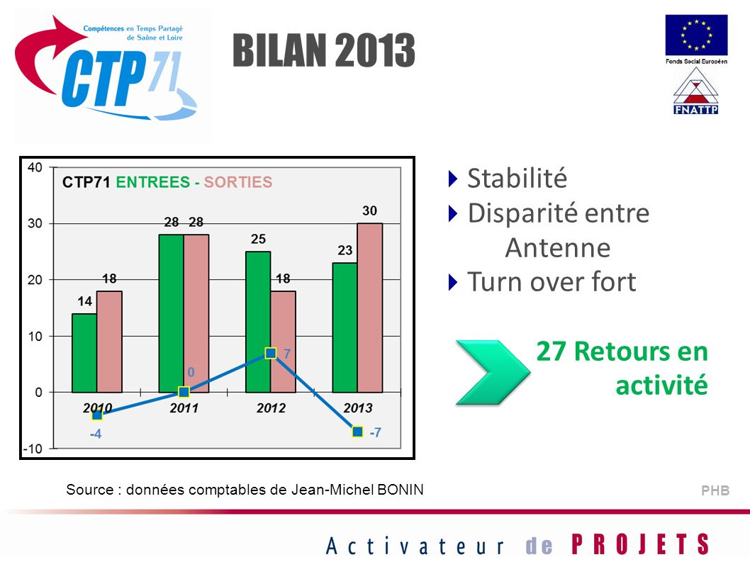 BILAN 2013 Stabilité Disparité entre Antenne Turn over fort