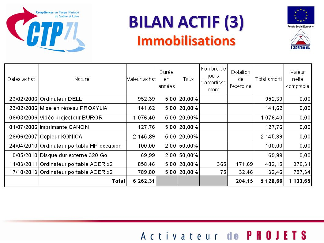 BILAN ACTIF (3) Immobilisations 50