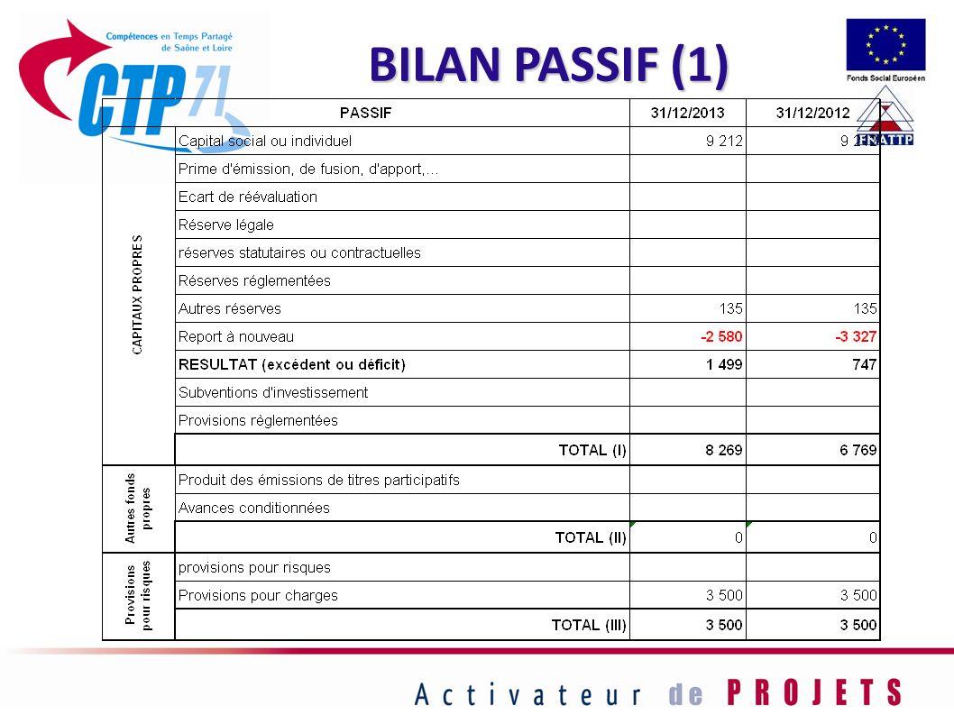 BILAN PASSIF (1) 51