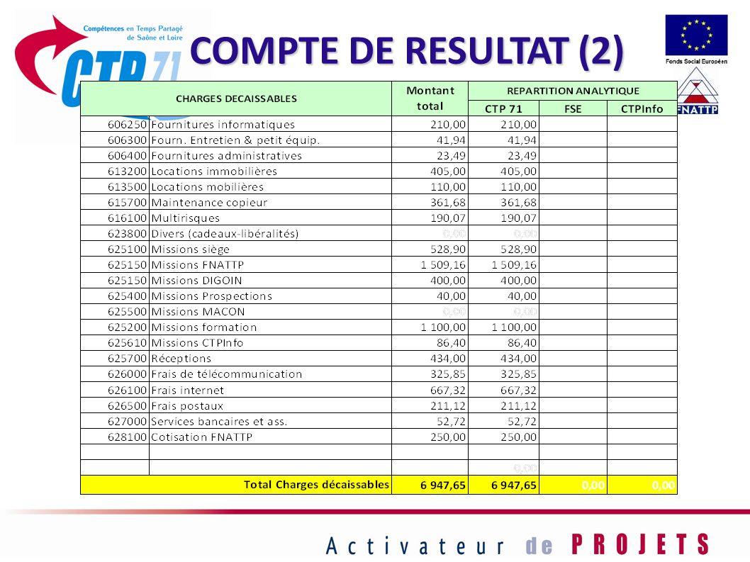 COMPTE DE RESULTAT (2) 54