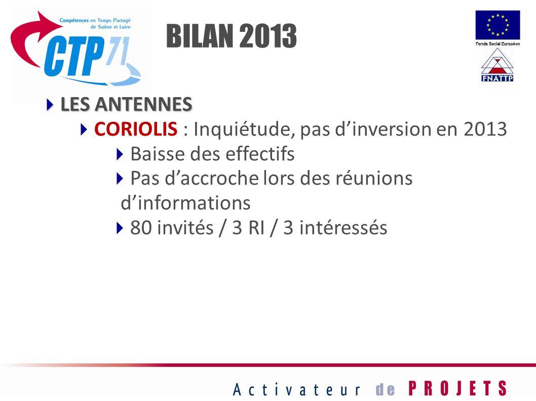 BILAN 2013 LES ANTENNES CORIOLIS : Inquiétude, pas d'inversion en 2013