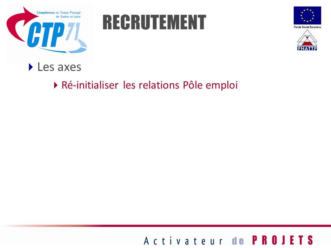 RECRUTEMENT Ré-initialiser les relations Pôle emploi Les axes 76