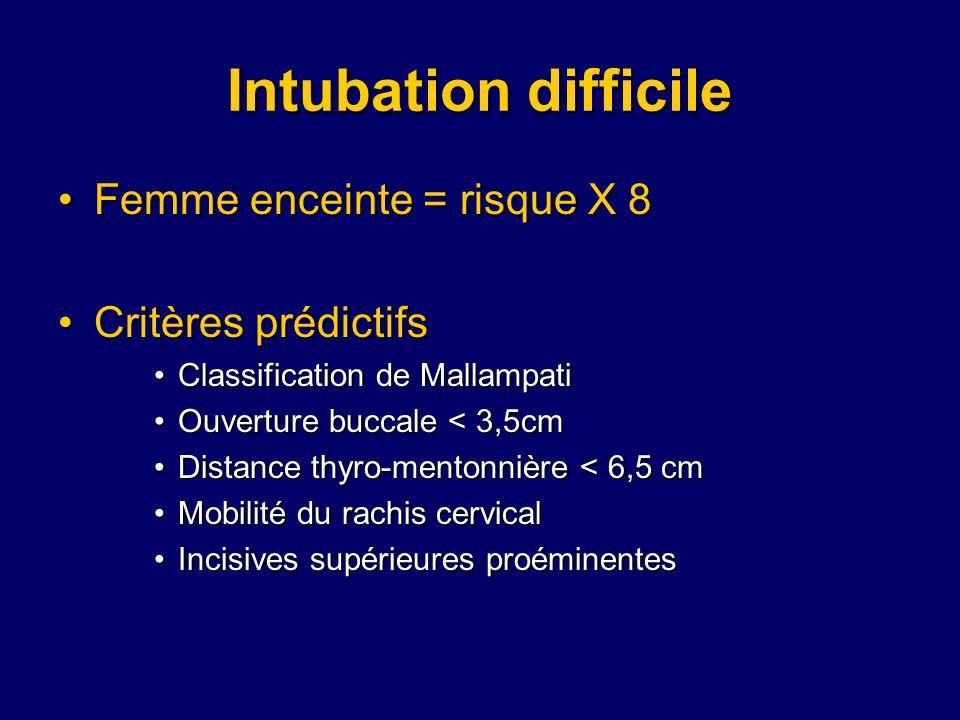 Intubation difficile Femme enceinte = risque X 8 Critères prédictifs