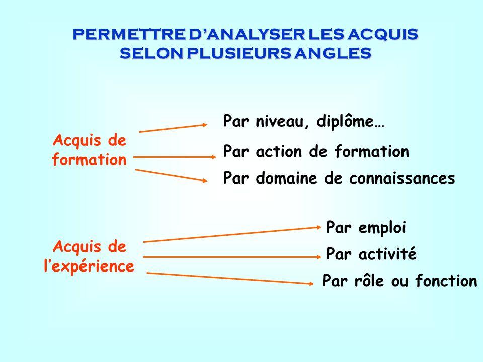 PERMETTRE D'ANALYSER LES ACQUIS SELON PLUSIEURS ANGLES