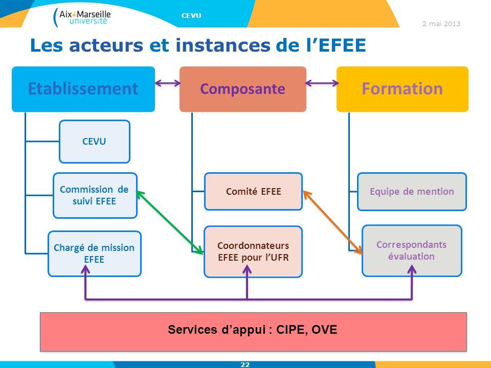 Les acteurs et instances de l'EFEE