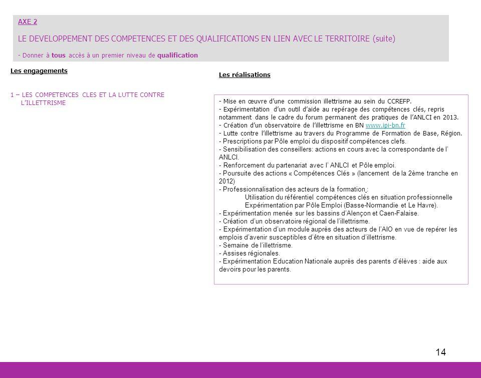 AXE 2 LE DEVELOPPEMENT DES COMPETENCES ET DES QUALIFICATIONS EN LIEN AVEC LE TERRITOIRE (suite)