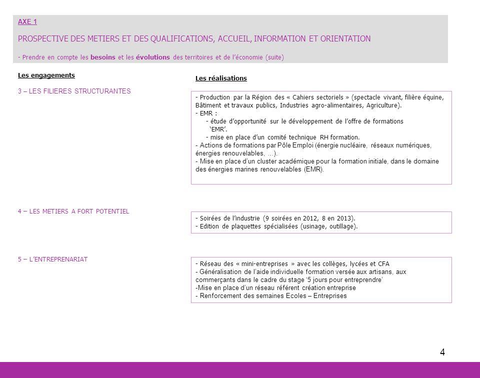 AXE 1 PROSPECTIVE DES METIERS ET DES QUALIFICATIONS, ACCUEIL, INFORMATION ET ORIENTATION.