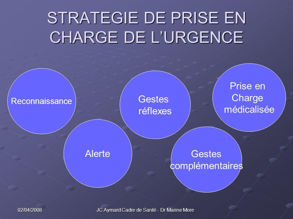STRATEGIE DE PRISE EN CHARGE DE L'URGENCE