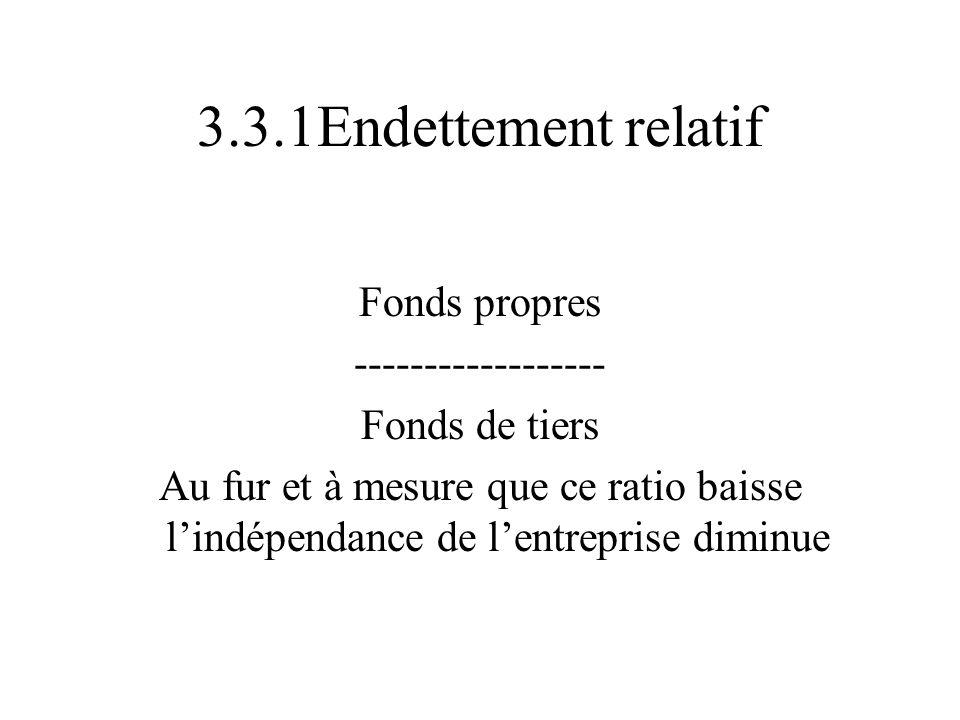 3.3.1Endettement relatif Fonds propres ------------------