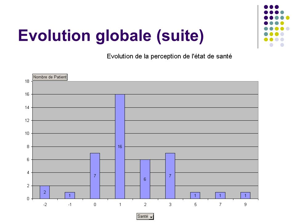 Evolution globale (suite)