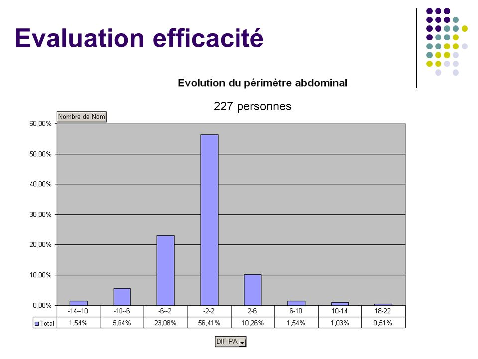 Evaluation efficacité