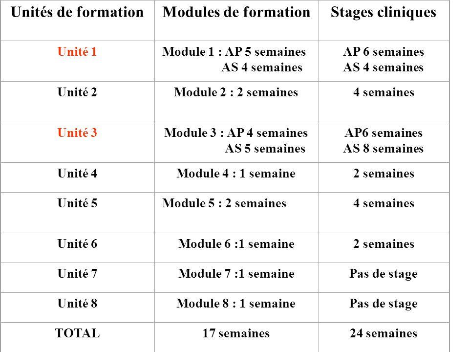 Unités de formation Modules de formation Stages cliniques Unité 1
