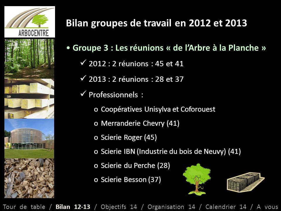 Bilan groupes de travail en 2012 et 2013