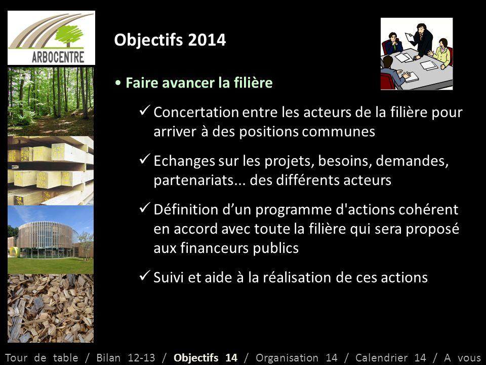 Objectifs 2014 Faire avancer la filière