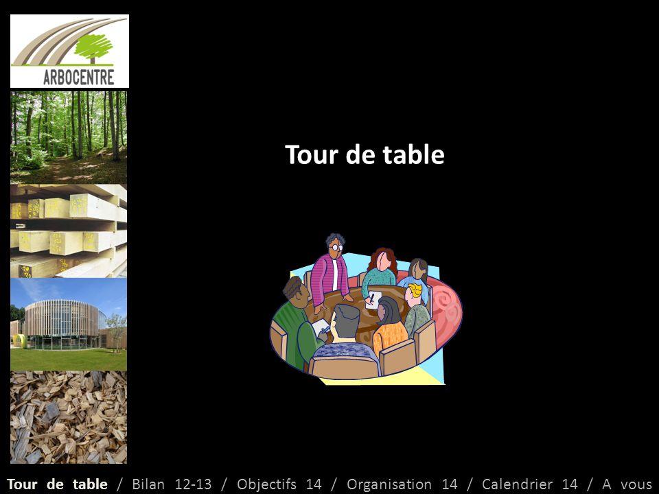 Tour de table Tour de table / Bilan 12-13 / Objectifs 14 / Organisation 14 / Calendrier 14 / A vous