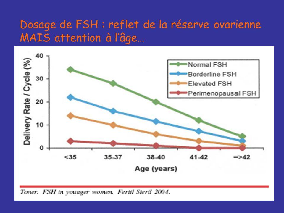Dosage de FSH : reflet de la réserve ovarienne