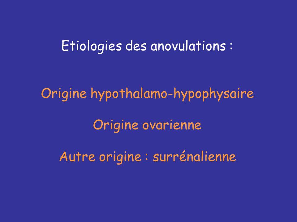 Etiologies des anovulations : Origine hypothalamo-hypophysaire Origine ovarienne Autre origine : surrénalienne
