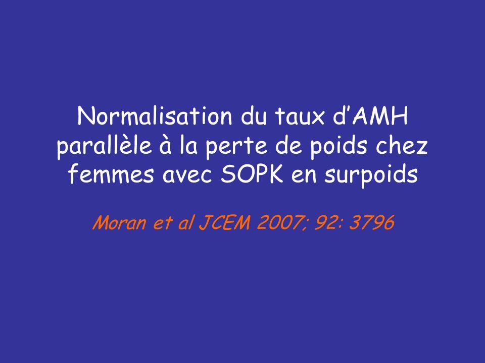 Normalisation du taux d'AMH parallèle à la perte de poids chez femmes avec SOPK en surpoids