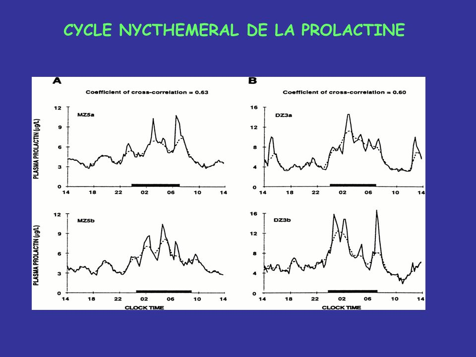 CYCLE NYCTHEMERAL DE LA PROLACTINE