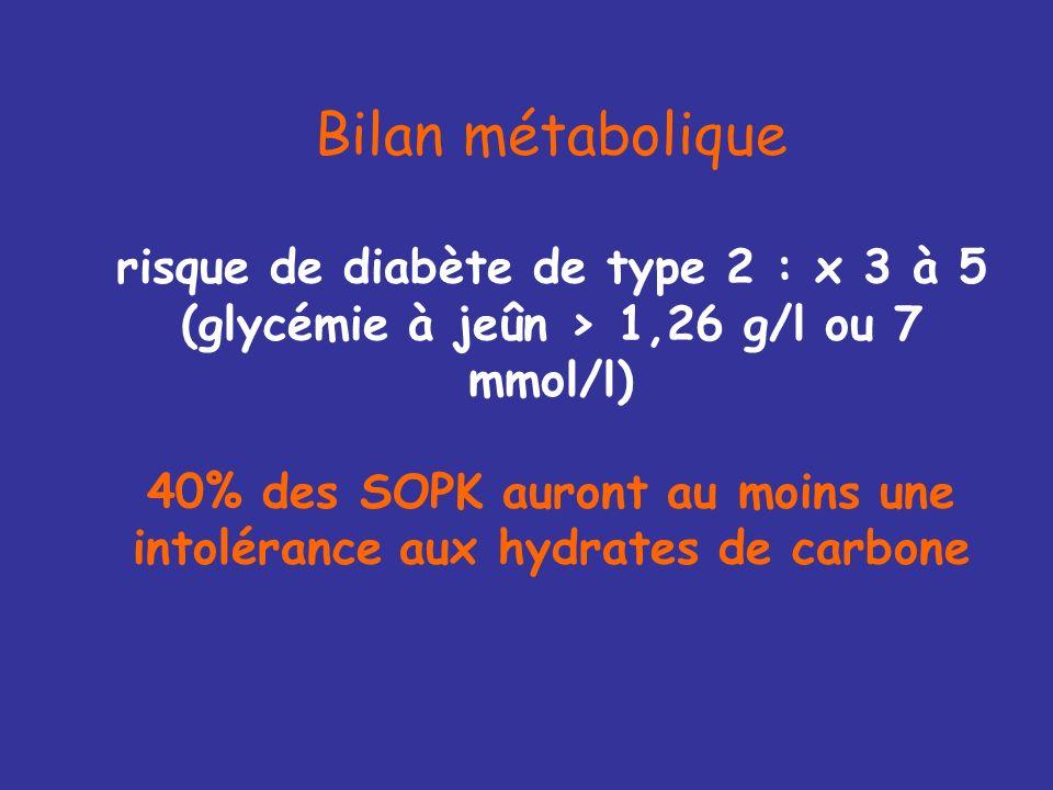 Bilan métabolique risque de diabète de type 2 : x 3 à 5 (glycémie à jeûn > 1,26 g/l ou 7 mmol/l) 40% des SOPK auront au moins une intolérance aux hydrates de carbone
