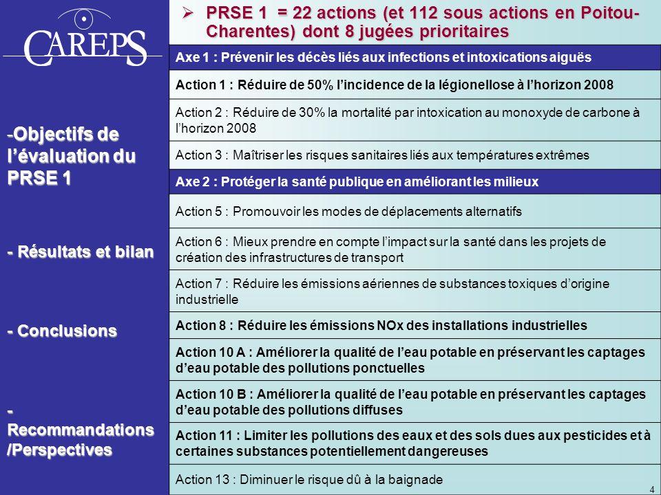 PRSE 1 = 22 actions (et 112 sous actions en Poitou-Charentes) dont 8 jugées prioritaires