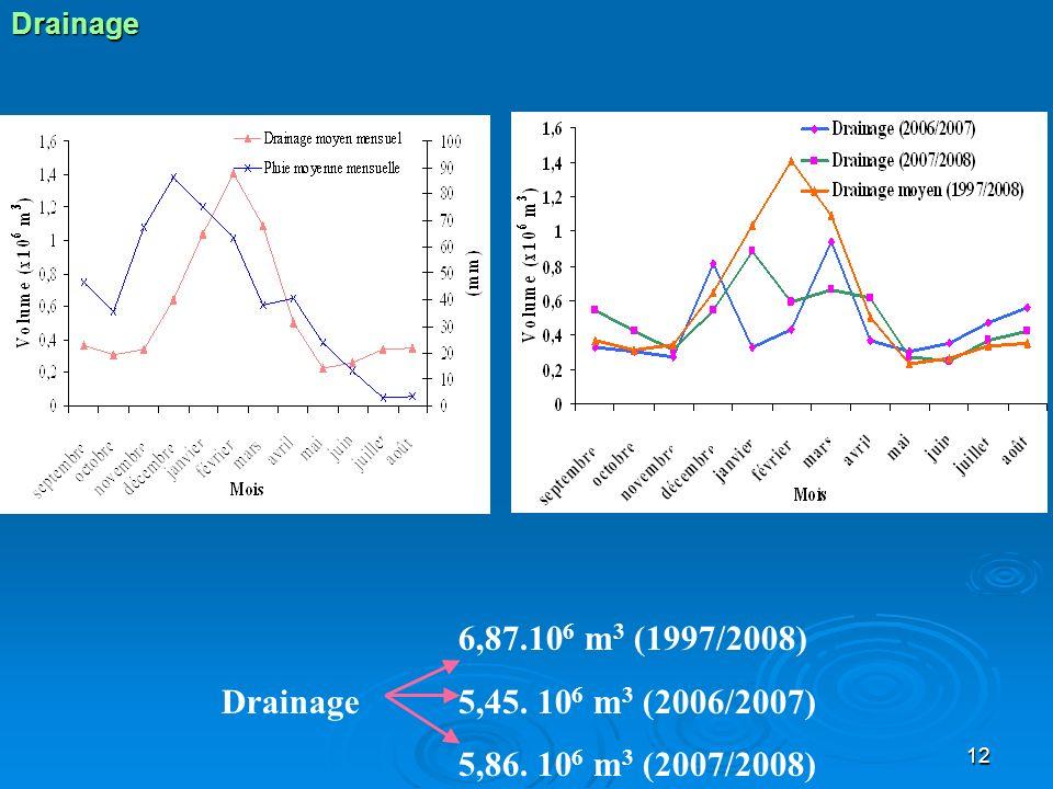 Drainage 6,87.106 m3 (1997/2008) Drainage 5,45. 106 m3 (2006/2007) 5,86. 106 m3 (2007/2008)
