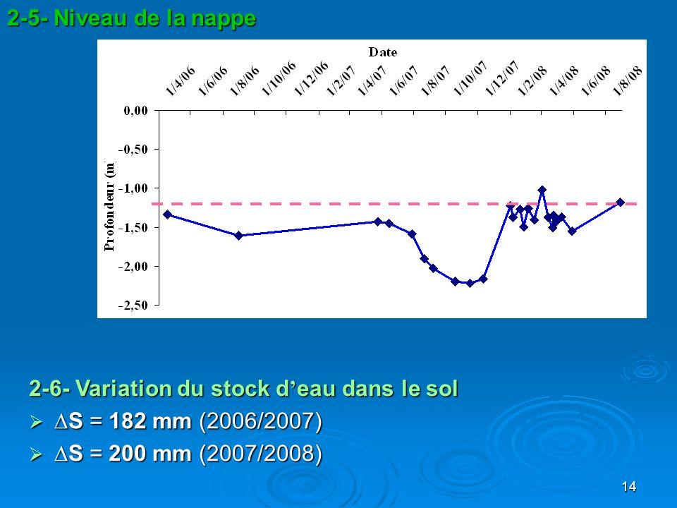 2-5- Niveau de la nappe 2-6- Variation du stock d'eau dans le sol.