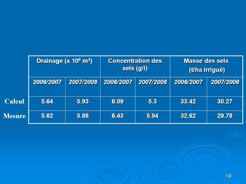 Concentration des sels (g/l)