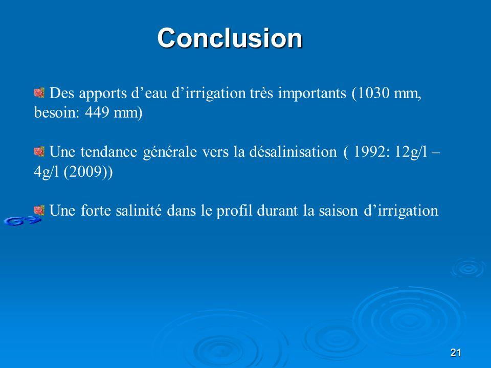 Conclusion Des apports d'eau d'irrigation très importants (1030 mm, besoin: 449 mm)