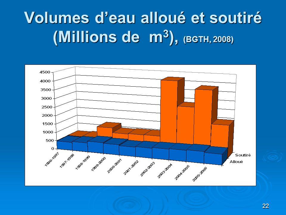 Volumes d'eau alloué et soutiré (Millions de m3), (BGTH, 2008)