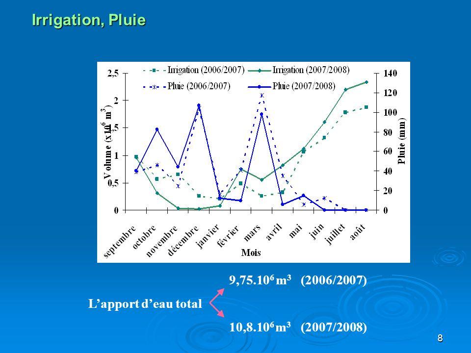 Irrigation, Pluie 9,75.106 m3 (2006/2007) L'apport d'eau total