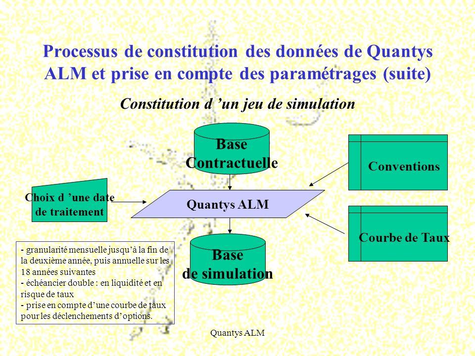 Constitution d 'un jeu de simulation