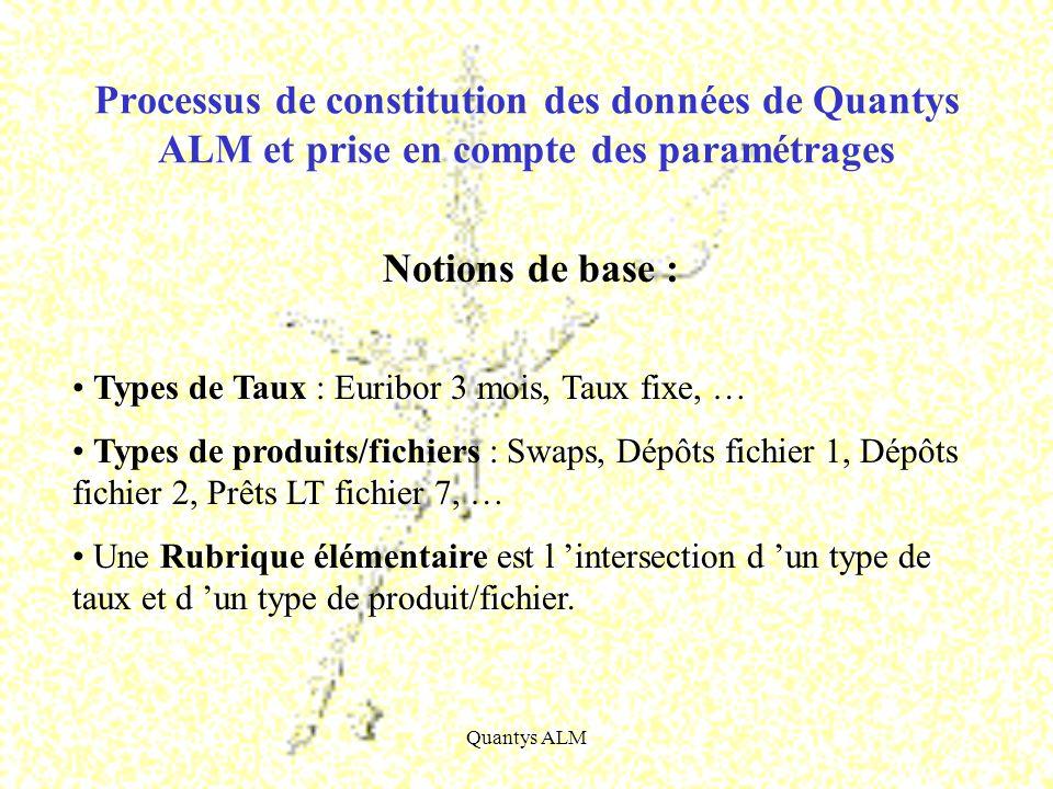 Processus de constitution des données de Quantys ALM et prise en compte des paramétrages